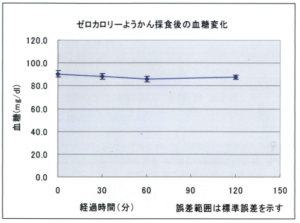 ゼロカロリーようかんを食べた後の血糖値-画像