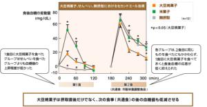 大塚製薬によるセカンドミール効果の試験結果ー画像