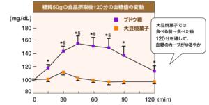 ソイジョイのメーカーによる糖質量50gの血糖値の変動検証結果-画像