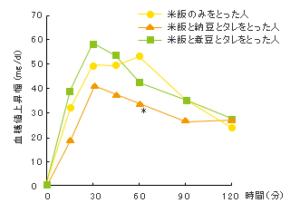 納豆の血糖値を下げる効果-臨床試験結果-画像