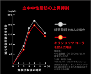 トクホの難消化デキストリン入りコーラの血糖値抑制効果-画像