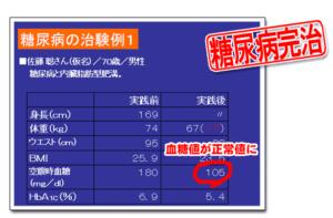 藤城式糖尿病改善法の効果-画像