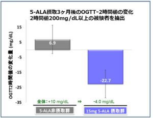 ALA(アラ)の血糖値改善効果-臨床試験データ-画像